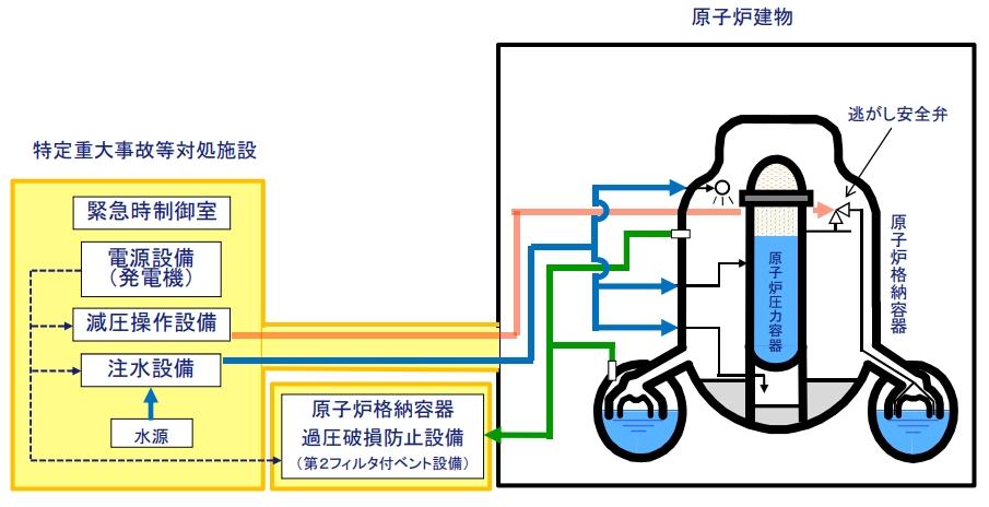 特重施設のイメージ(2)