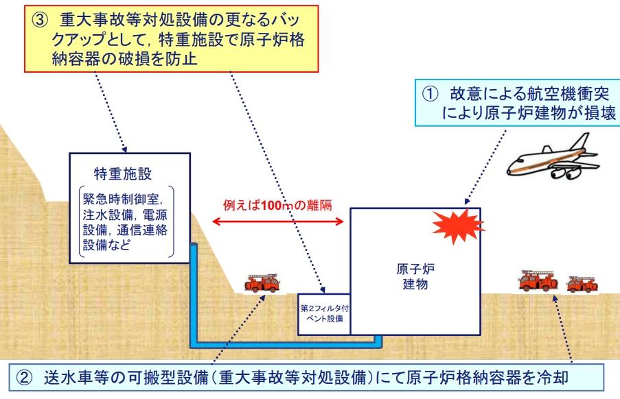 特重施設のイメージ(1)